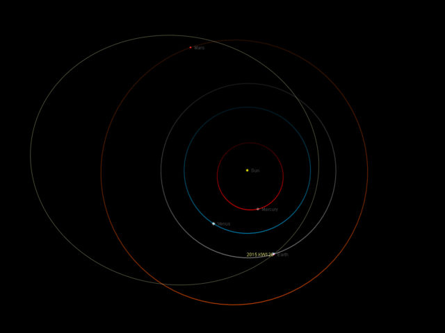 Orbita dell'asteroide 2015 KW120