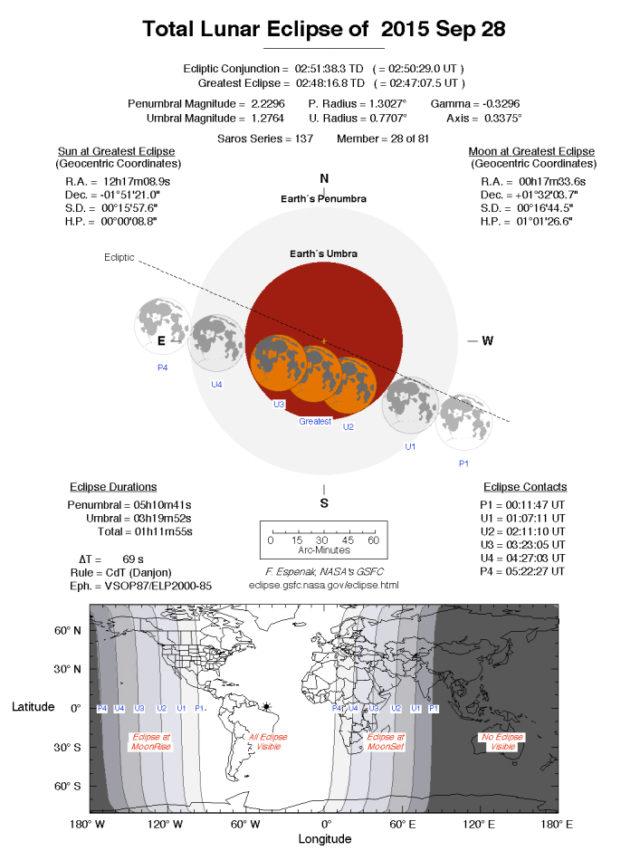 Tavola riassuntiva dell'eclissi totale di Luna del 28 settembre 2015