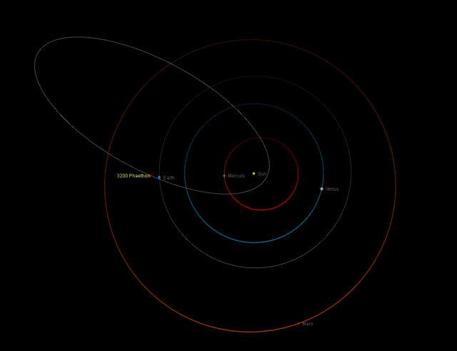 Orbita dell'asteroide (3200) Phaethon