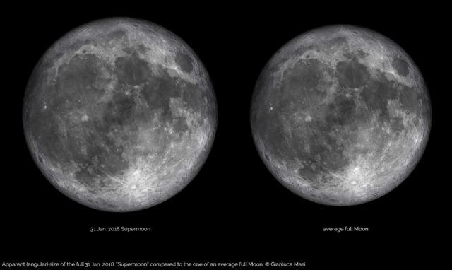 La dimensione apparente della Superluna del 31 gennaio 2018 rispetto ad una Luna Piena ordinaria