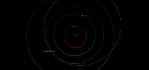 Orbita dell'asteroide potenzialmente pericoloso 2017 VR12 rispetto a quella della Terra