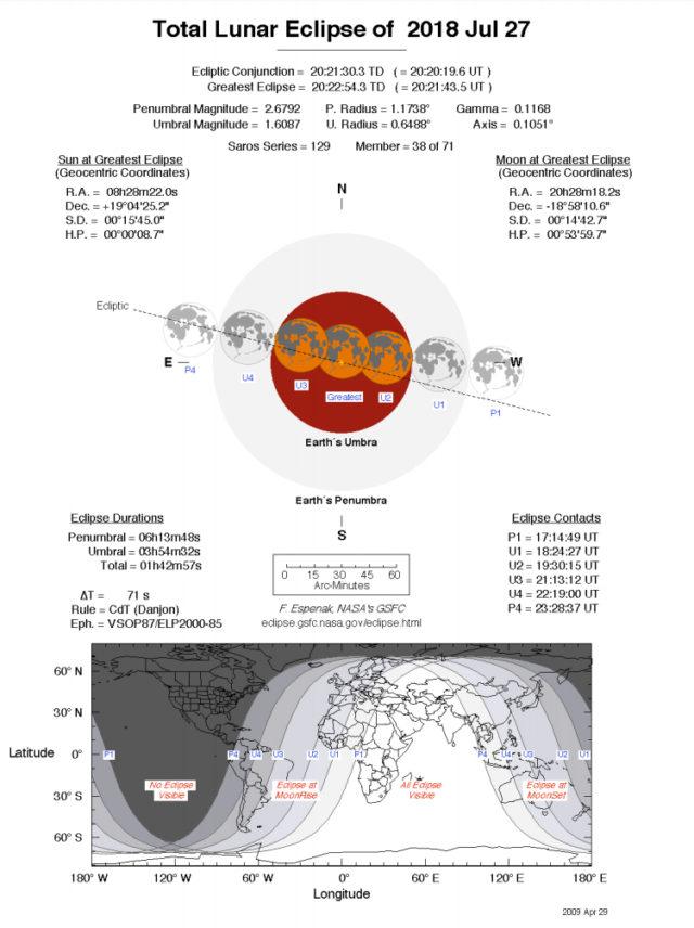 Tavola riassuntiva dell'eclissi totale di Luna del 27 luglio 2018