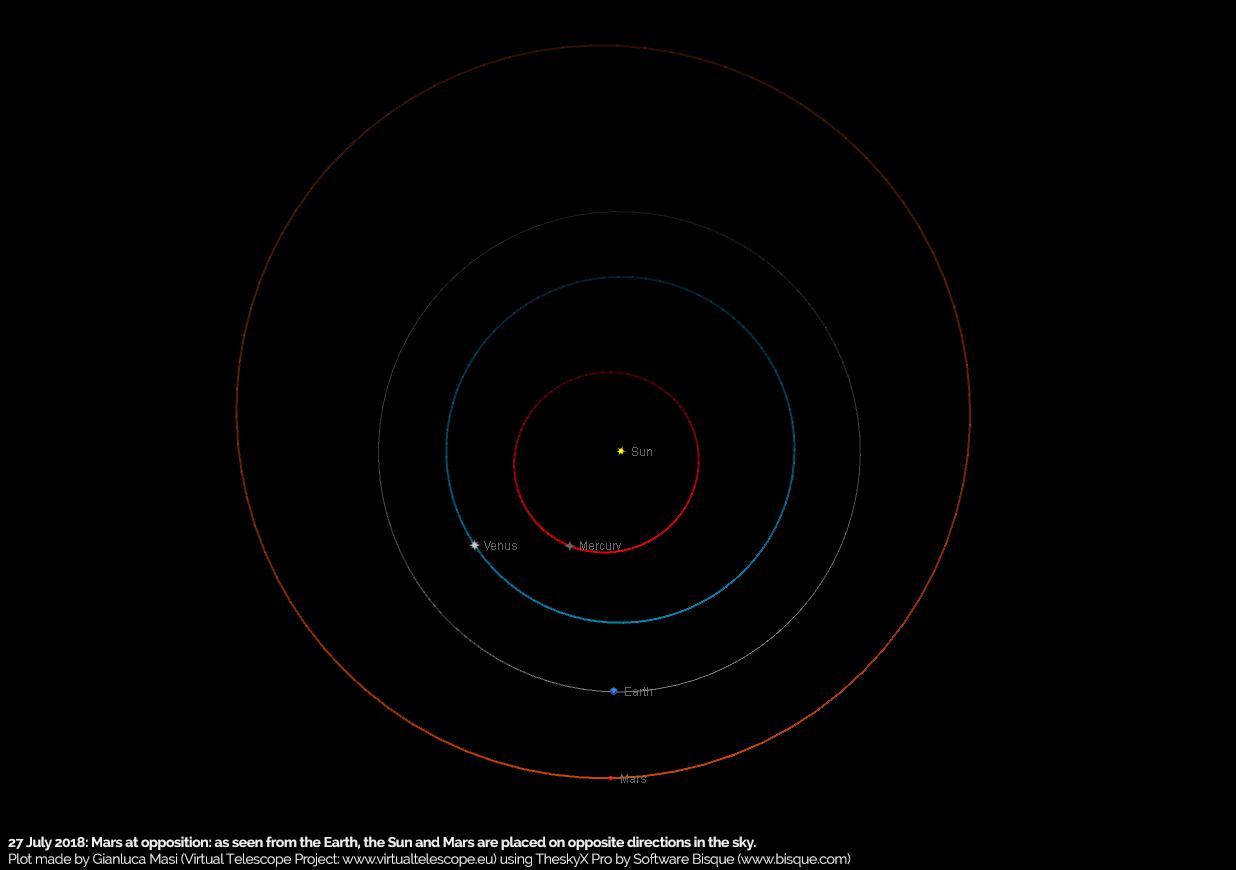 La posizione dei pianeti interni attorno al Sole calcolata per il 27 luglio 2018: la condizione di opposizione di Marte è evidente.