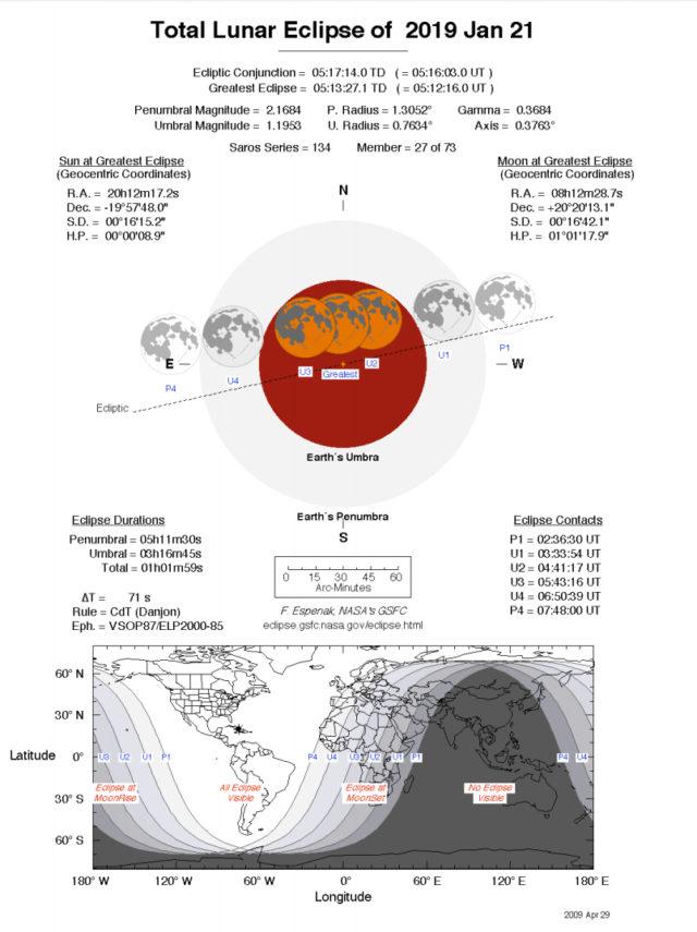 Tavola riassuntiva dell'eclissi totale di Luna del 21 gennaio 2019